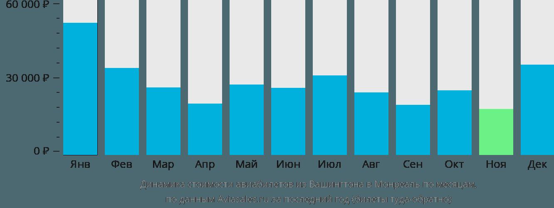 Динамика стоимости авиабилетов из Вашингтона в Монреаль по месяцам