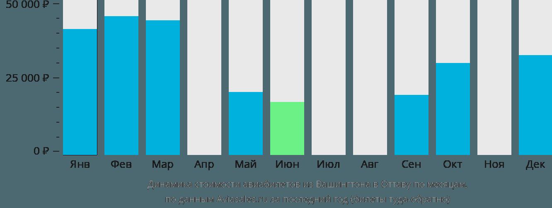 Динамика стоимости авиабилетов из Вашингтона в Оттаву по месяцам