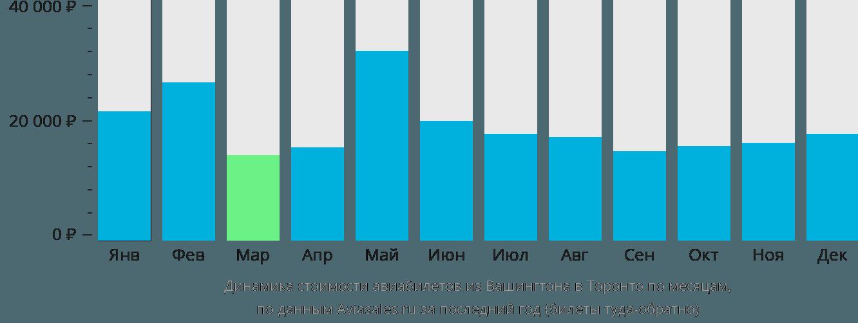 Динамика стоимости авиабилетов из Вашингтона в Торонто по месяцам