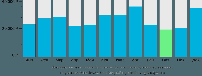 Динамика стоимости авиабилетов из Вашингтона в Ванкувер по месяцам
