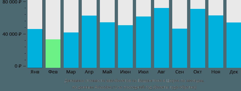 Динамика стоимости авиабилетов из Вашингтона в Цюрих по месяцам