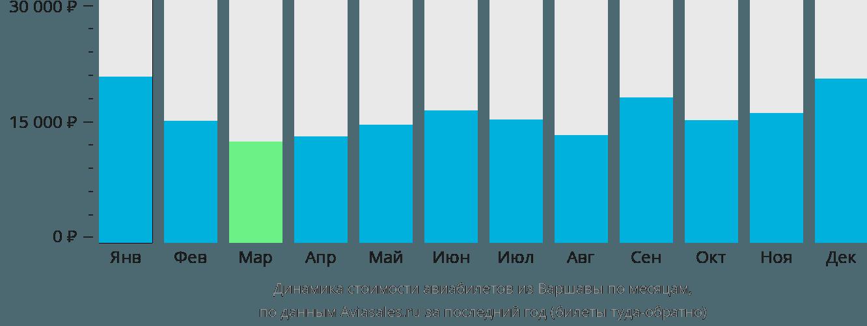 Динамика стоимости авиабилетов из Варшавы по месяцам