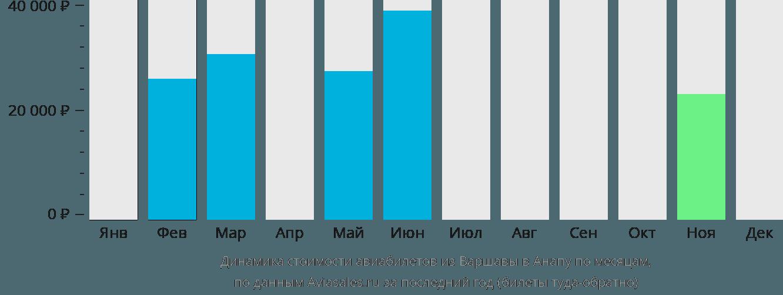 Динамика стоимости авиабилетов из Варшавы в Анапу по месяцам