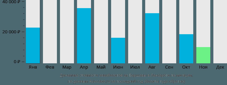 Динамика стоимости авиабилетов из Варшавы в Лансароте по месяцам