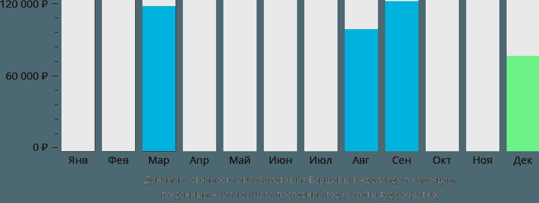 Динамика стоимости авиабилетов из Варшавы в Аделаиду по месяцам