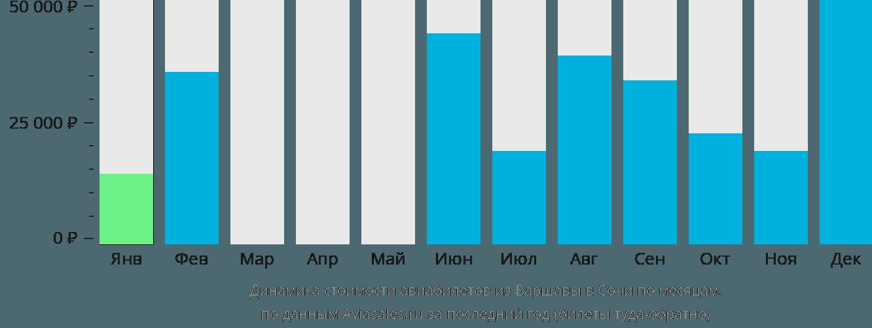 Динамика стоимости авиабилетов из Варшавы в Сочи  по месяцам