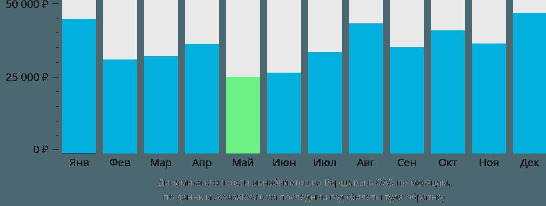 Динамика стоимости авиабилетов из Варшавы в ОАЭ по месяцам