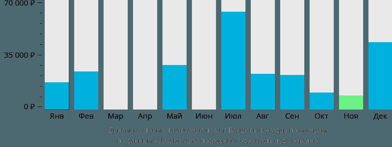 Динамика стоимости авиабилетов из Варшавы в Агадир по месяцам