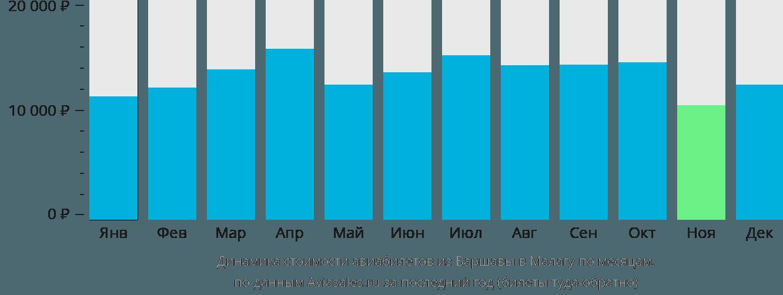 Динамика стоимости авиабилетов из Варшавы в Малагу по месяцам