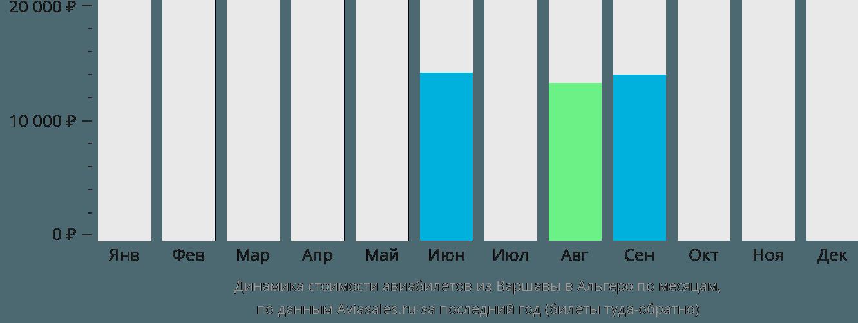 Динамика стоимости авиабилетов из Варшавы в Альгеро по месяцам
