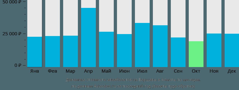 Динамика стоимости авиабилетов из Варшавы в Алматы по месяцам