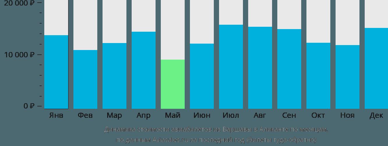 Динамика стоимости авиабилетов из Варшавы в Аликанте по месяцам
