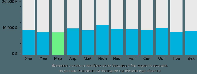 Динамика стоимости авиабилетов из Варшавы в Амстердам по месяцам