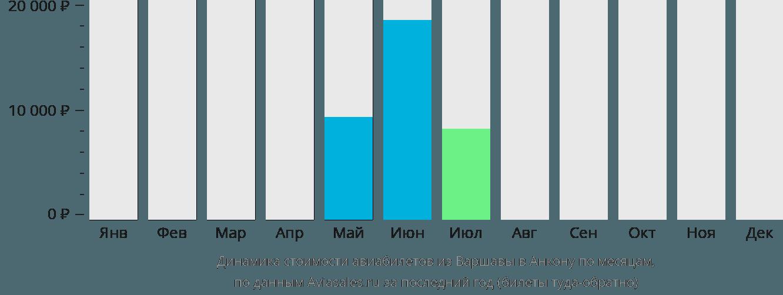 Динамика стоимости авиабилетов из Варшавы в Анкону по месяцам