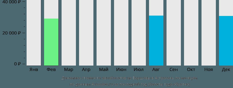 Динамика стоимости авиабилетов из Варшавы в Астрахань по месяцам