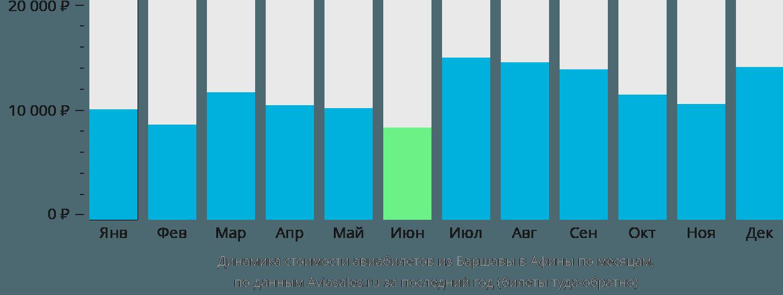 Динамика стоимости авиабилетов из Варшавы в Афины по месяцам