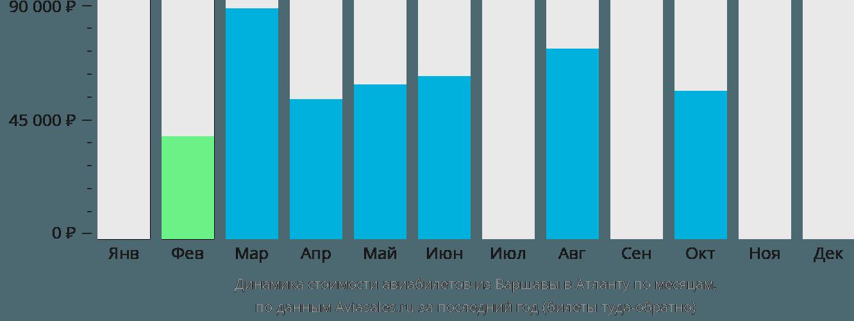 Динамика стоимости авиабилетов из Варшавы в Атланту по месяцам
