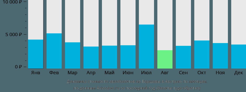 Динамика стоимости авиабилетов из Варшавы в Австрию по месяцам