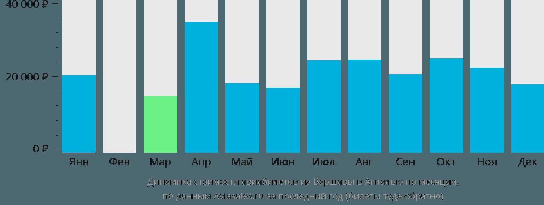 Динамика стоимости авиабилетов из Варшавы в Анталью по месяцам