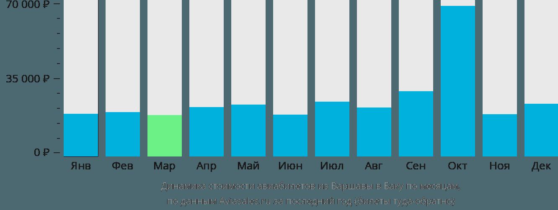 Динамика стоимости авиабилетов из Варшавы в Баку по месяцам