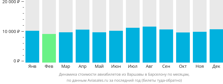 Динамика стоимости авиабилетов из Варшавы в Барселону по месяцам