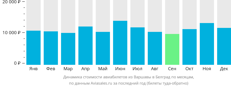 Динамика стоимости авиабилетов из Варшавы в Белград по месяцам