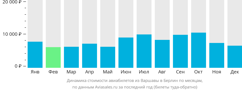 Динамика стоимости авиабилетов из Варшавы в Берлин по месяцам