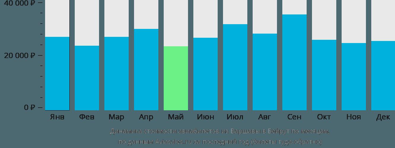Динамика стоимости авиабилетов из Варшавы в Бейрут по месяцам
