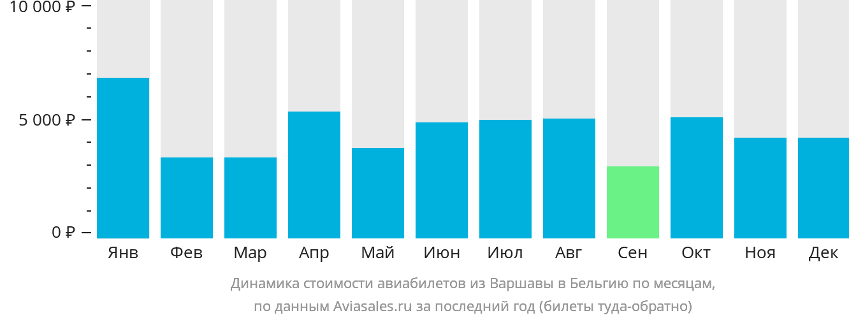Динамика стоимости авиабилетов из Варшавы в Бельгию по месяцам