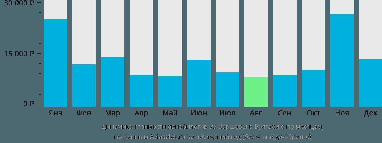 Динамика стоимости авиабилетов из Варшавы в Болгарию по месяцам