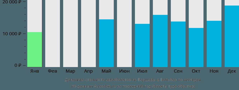 Динамика стоимости авиабилетов из Варшавы в Бильбао по месяцам