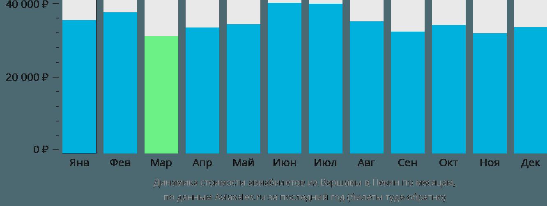 Динамика стоимости авиабилетов из Варшавы в Пекин по месяцам