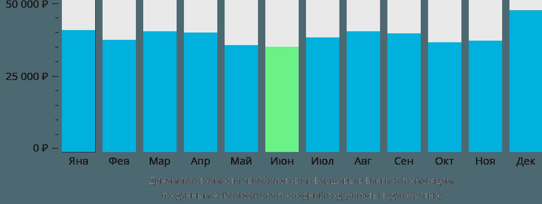 Динамика стоимости авиабилетов из Варшавы в Бангкок по месяцам