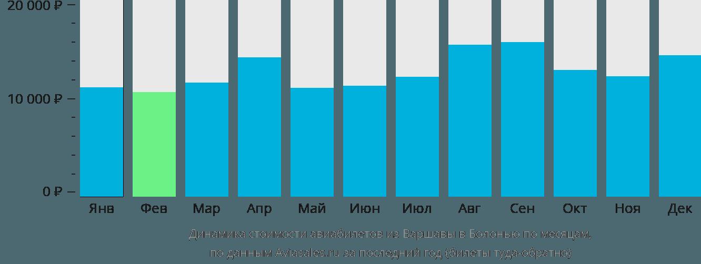 Динамика стоимости авиабилетов из Варшавы в Болонью по месяцам