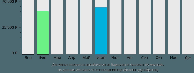 Динамика стоимости авиабилетов из Варшавы в Нашвилл по месяцам