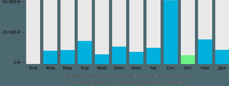 Динамика стоимости авиабилетов из Варшавы в Бордо по месяцам