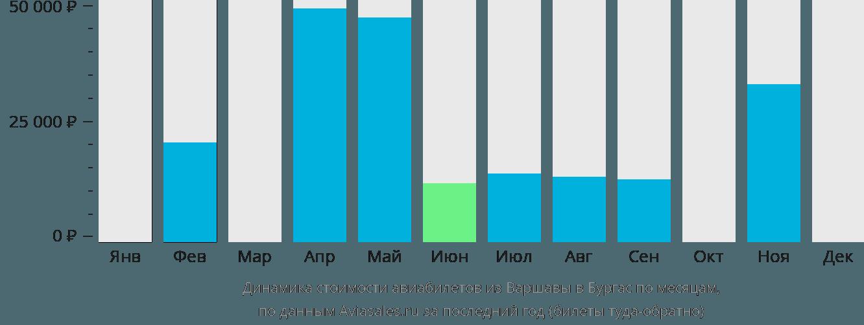 Динамика стоимости авиабилетов из Варшавы в Бургас по месяцам