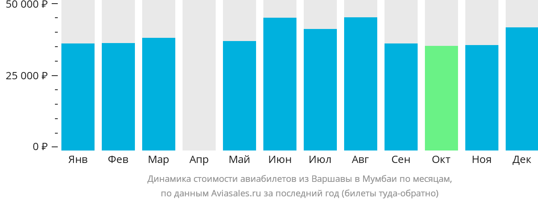 Динамика стоимости авиабилетов из Варшавы в Мумбаи по месяцам