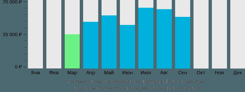Динамика стоимости авиабилетов из Варшавы в Бостон по месяцам