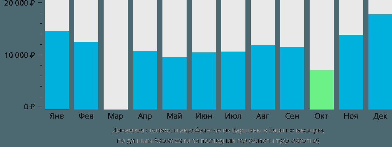 Динамика стоимости авиабилетов из Варшавы в Бари по месяцам