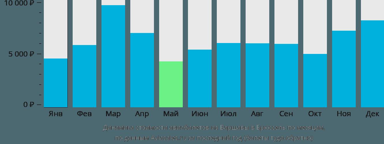 Динамика стоимости авиабилетов из Варшавы в Брюссель по месяцам