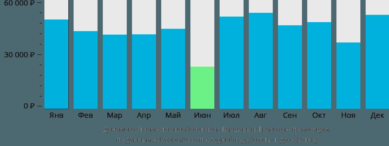 Динамика стоимости авиабилетов из Варшавы в Бразилию по месяцам