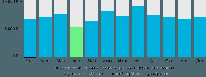 Динамика стоимости авиабилетов из Варшавы в Будапешт по месяцам