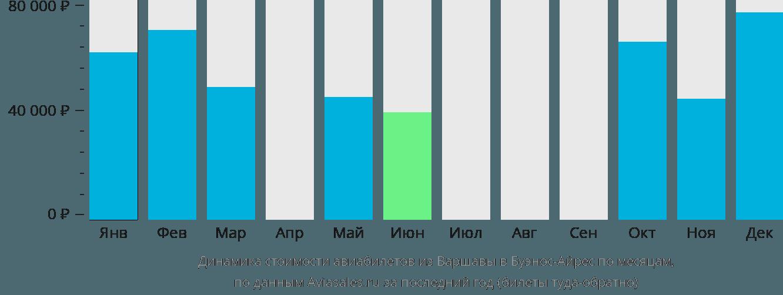 Динамика стоимости авиабилетов из Варшавы в Буэнос-Айрес по месяцам