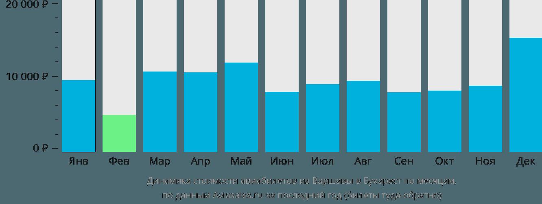 Динамика стоимости авиабилетов из Варшавы в Бухарест по месяцам