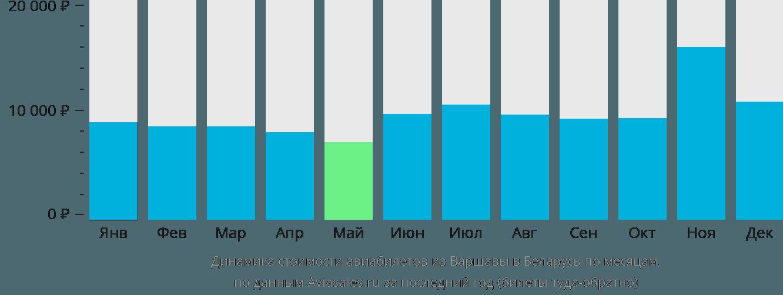 Динамика стоимости авиабилетов из Варшавы в Беларусь по месяцам