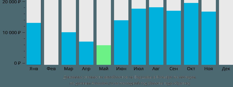 Динамика стоимости авиабилетов из Варшавы в Кальяри по месяцам
