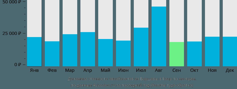 Динамика стоимости авиабилетов из Варшавы в Каир по месяцам