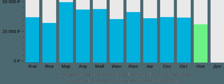 Динамика стоимости авиабилетов из Варшавы в Гуанчжоу по месяцам