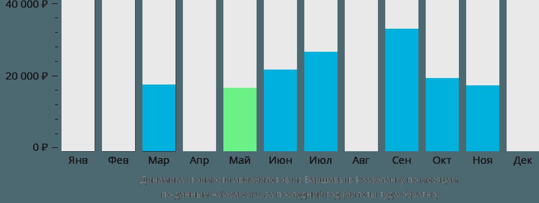 Динамика стоимости авиабилетов из Варшавы в Касабланку по месяцам